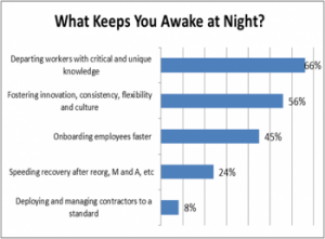 Awake at night Graph